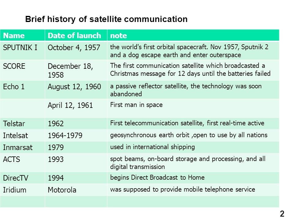 2 Brief history of satellite communication NameDate of launchnote SPUTNIK IOctober 4, 1957 the world's first orbital spacecraft. Nov 1957, Sputnik 2 a