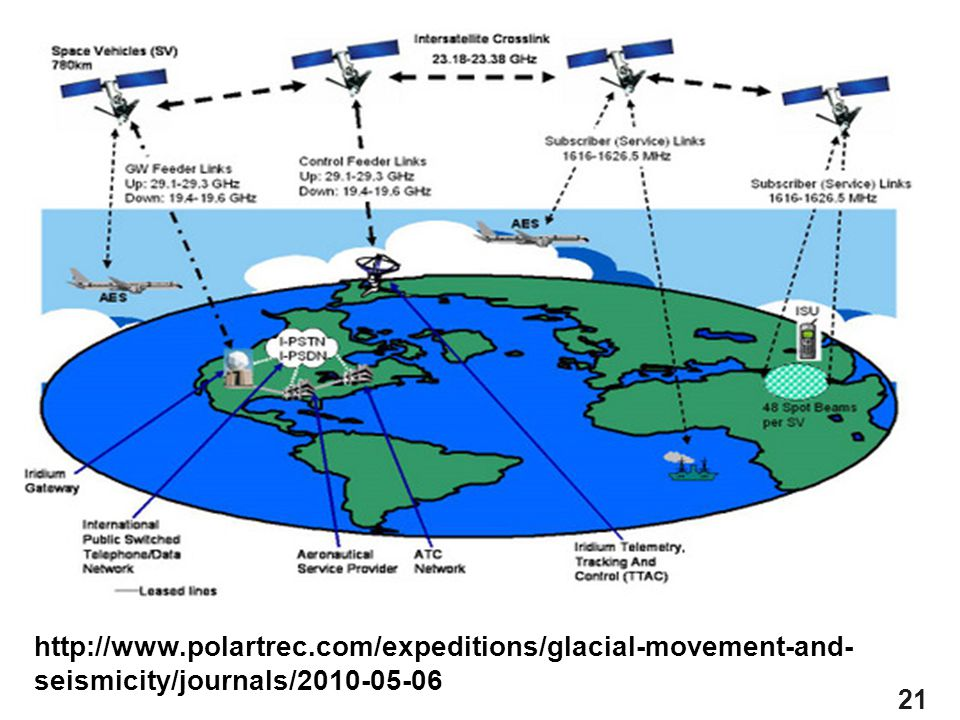 21 http://www.polartrec.com/expeditions/glacial-movement-and- seismicity/journals/2010-05-06