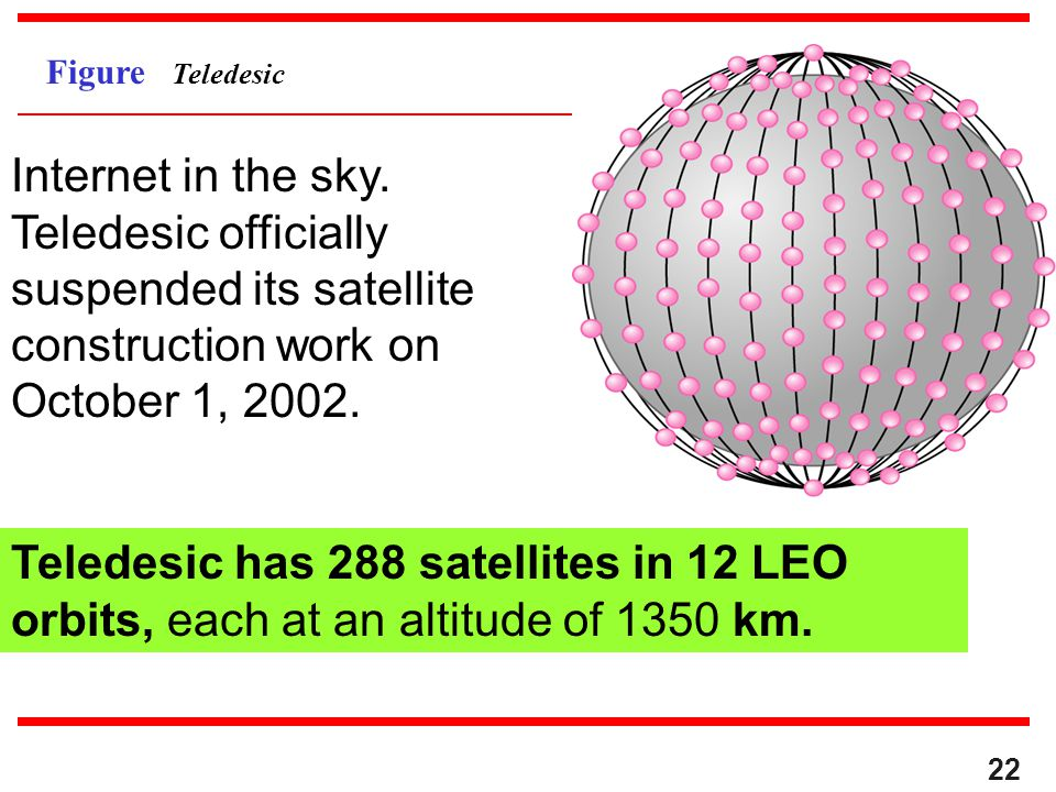 22 Figure Teledesic Teledesic has 288 satellites in 12 LEO orbits, each at an altitude of 1350 km. Internet in the sky. Teledesic officially suspended
