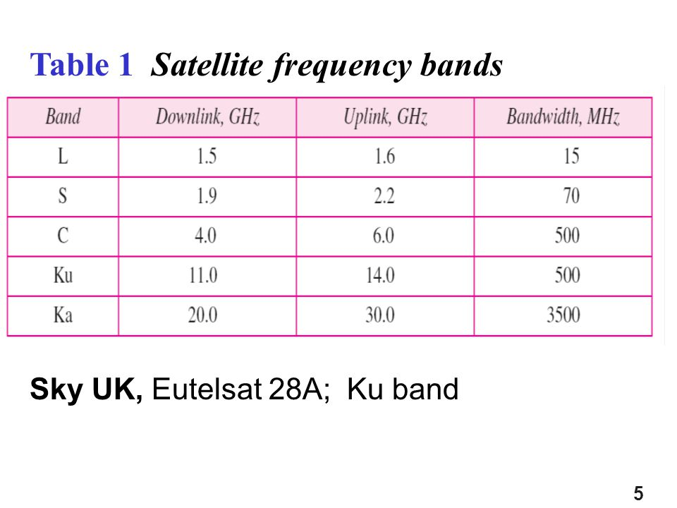 5 Table 1 Satellite frequency bands Sky UK, Eutelsat 28A; Ku band