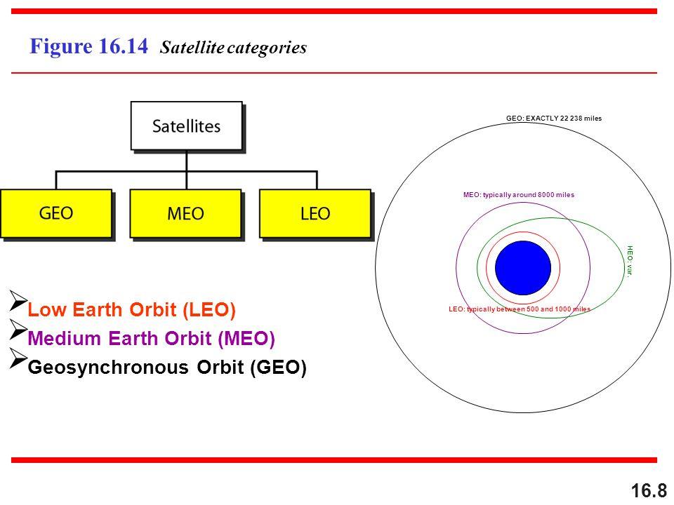 16.8 Figure 16.14 Satellite categories Low Earth Orbit (LEO) Medium Earth Orbit (MEO) Geosynchronous Orbit (GEO) GEO: EXACTLY 22 238 miles MEO: typica