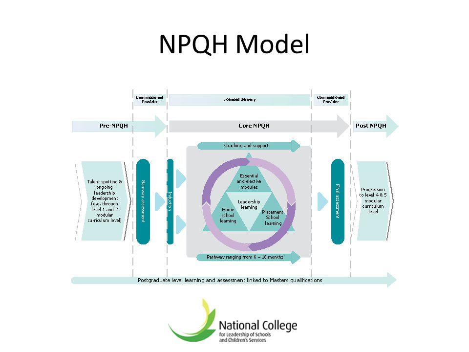 NPQH Model