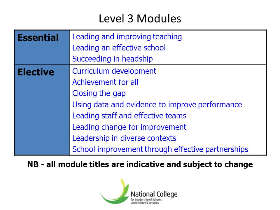 Level 3 Modules Essential Leading and improving teaching Leading an effective school Succeeding in headship Elective Curriculum development Achievemen