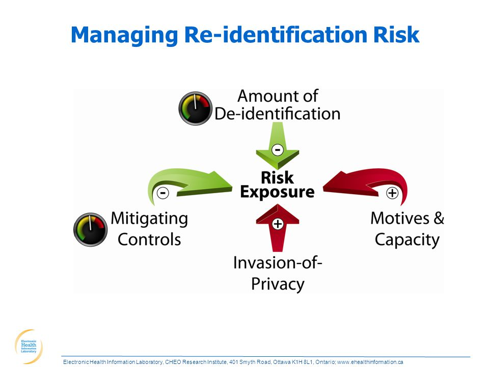 Electronic Health Information Laboratory, CHEO Research Institute, 401 Smyth Road, Ottawa K1H 8L1, Ontario; www.ehealthinformation.ca Managing Re-identification Risk