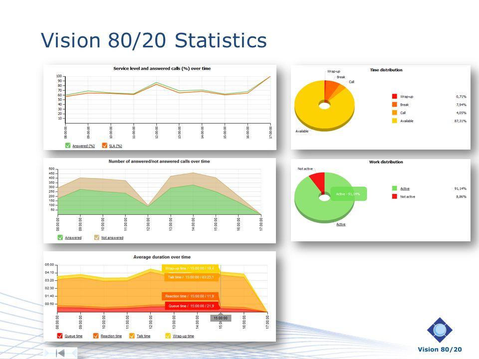 Vision 80/20 Statistics Behovsanpassade rapporter med flexibel filtrering och gruppering