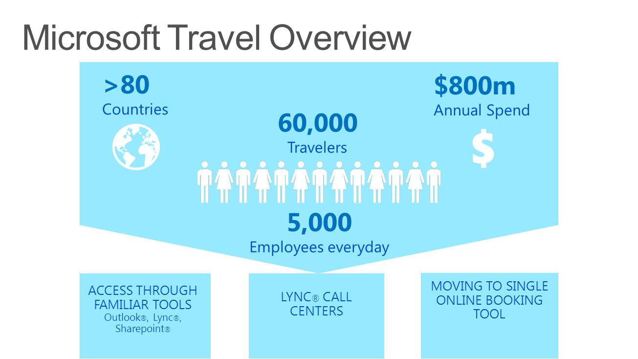 60,000 Travelers >80 Countries $800m Annual Spend LYNC ® CALL CENTERS MOVING TO SINGLE ONLINE BOOKING TOOL ACCESS THROUGH FAMILIAR TOOLS Outlook ®, Lync ®, Sharepoint ® 5,000 Employees everyday