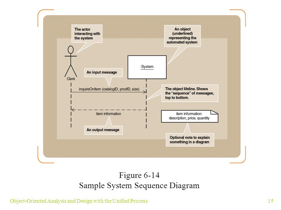 15Object-Oriented Analysis and Design with the Unified Process Figure 6-14 Sample System Sequence Diagram