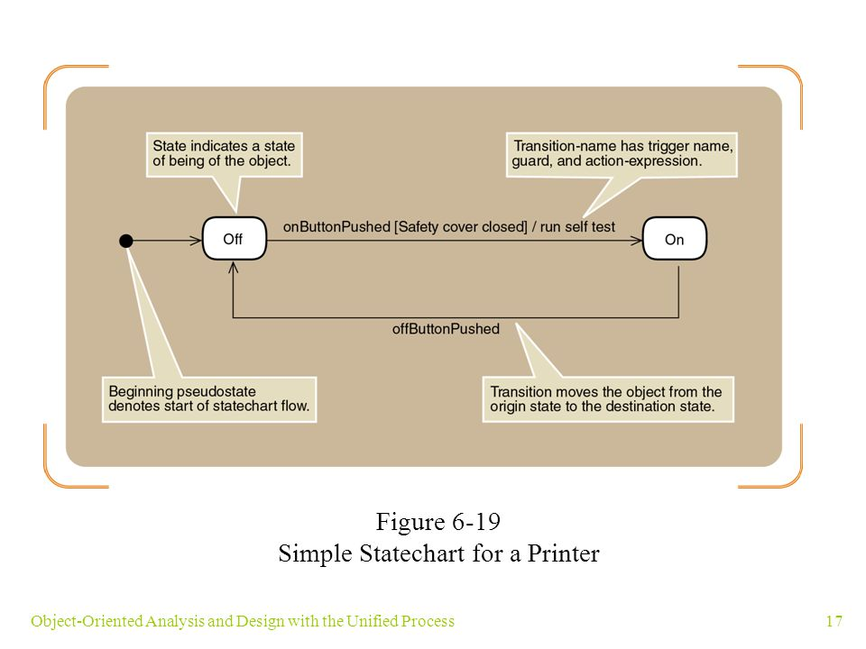 17Object-Oriented Analysis and Design with the Unified Process Figure 6-19 Simple Statechart for a Printer