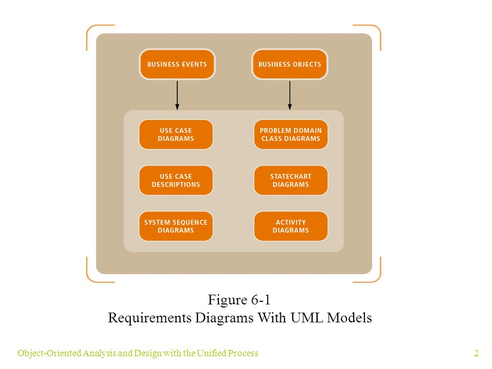 2Object-Oriented Analysis and Design with the Unified Process Figure 6-1 Requirements Diagrams With UML Models