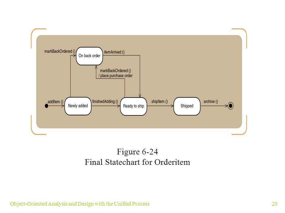 20Object-Oriented Analysis and Design with the Unified Process Figure 6-24 Final Statechart for Orderitem