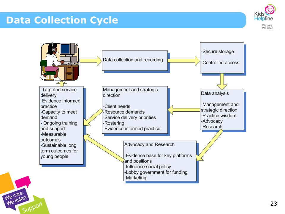 23 Data Collection Cycle