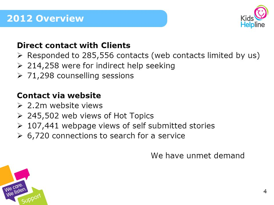 4 Direct contact with Clients Responded to 285,556 contacts (web contacts limited by us) 214,258 were for indirect help seeking 71,298 counselling ses