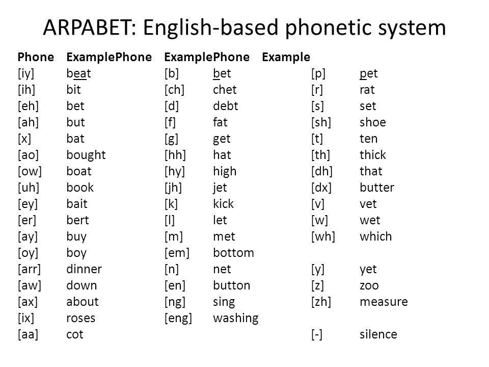 ARPABET: English-based phonetic system PhoneExamplePhoneExamplePhoneExample [iy]beat[b]bet[p]pet [ih]bit[ch]chet[r]rat [eh]bet[d]debt[s]set [ah]but[f]