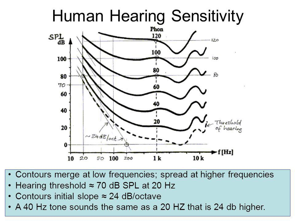 Human Hearing Sensitivity Contours merge at low frequencies; spread at higher frequencies Hearing threshold 70 dB SPL at 20 Hz Contours initial slope