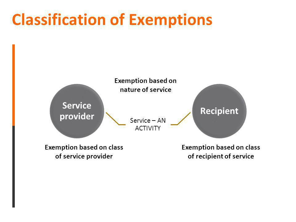 Classification of Exemptions Service provider Service – AN ACTIVITY Recipient Exemption based on nature of service Exemption based on class of service
