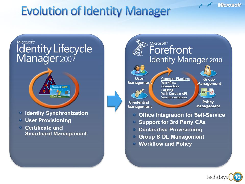 Identity Synchronization User Provisioning Certificate and Smartcard Management Office Integration for Self-Service Support for 3rd Party CAs Declarat