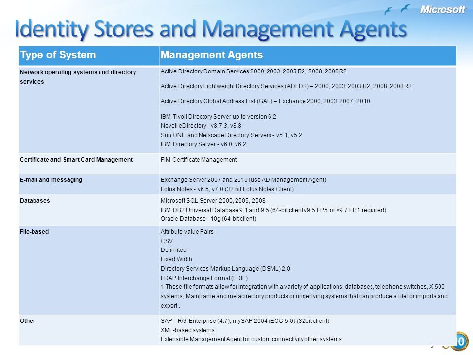 Type of SystemManagement Agents Network operating systems and directory services Active Directory Domain Services 2000, 2003, 2003 R2, 2008, 2008 R2 A
