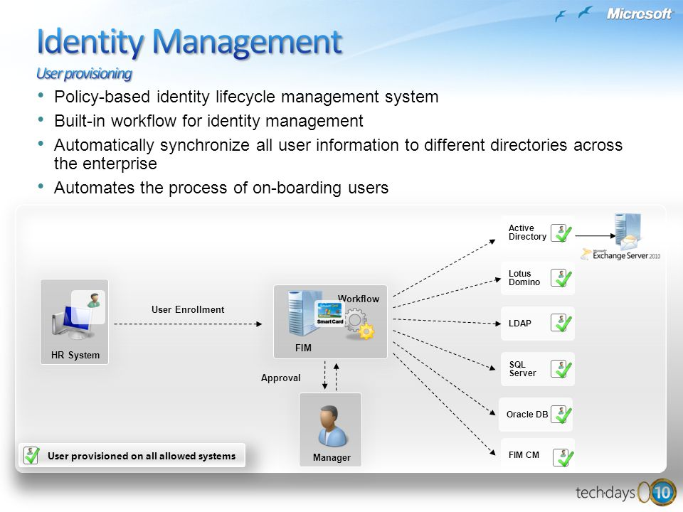 Active Directory Lotus Domino LDAP SQL Server Oracle DB HR System FIM Workflow Manager Policy-based identity lifecycle management system Built-in work