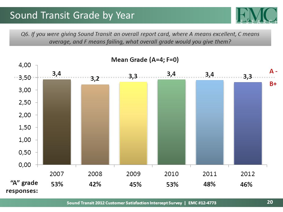 20 Sound Transit 2012 Customer Satisfaction Intercept Survey | EMC #12-4773 Sound Transit Grade by Year Q6.