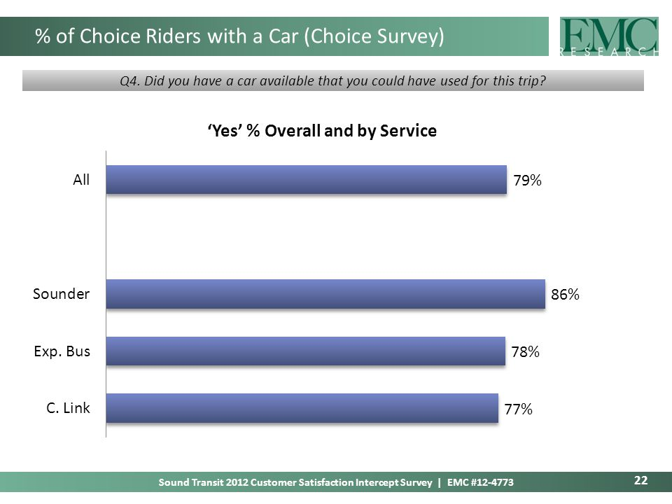 22 Sound Transit 2012 Customer Satisfaction Intercept Survey | EMC #12-4773 % of Choice Riders with a Car (Choice Survey) Q4.