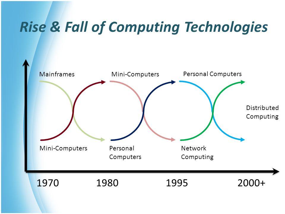 Rise & Fall of Computing Technologies MainframesMini-Computers Personal Computers Personal Computers Network Computing Distributed Computing 19801995 1970 2000+