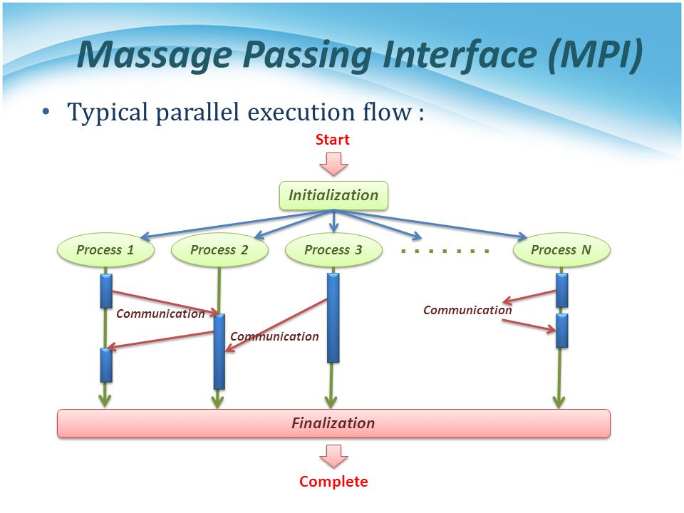 Massage Passing Interface (MPI) Typical parallel execution flow : Start Initialization Process 1 Process 2 Process 3 Process N Finalization Complete C