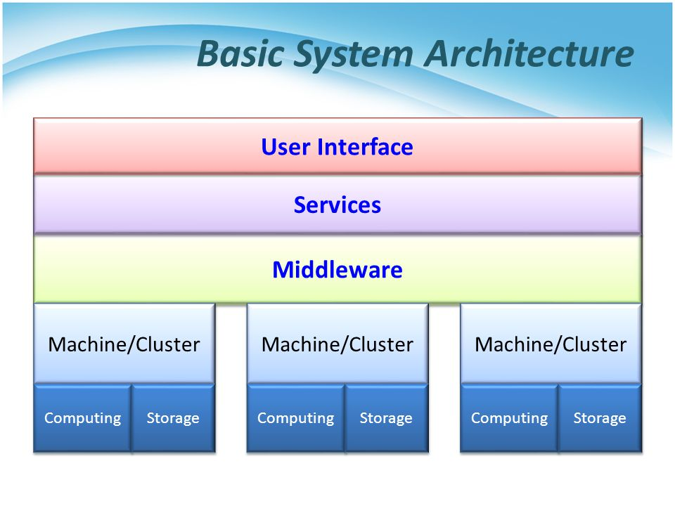Basic System Architecture Middleware Machine/Cluster Computing Storage Services User Interface Machine/Cluster Computing Storage Machine/Cluster Compu