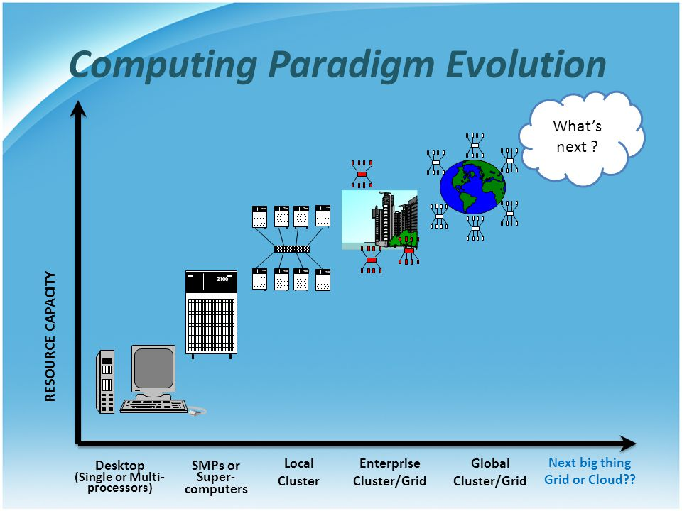 Computing Paradigm Evolution 2100 Desktop (Single or Multi- processors) SMPs or Super- computers Local Cluster Global Cluster/Grid RESOURCE CAPACITY N