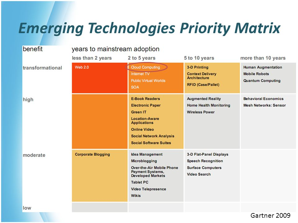 Emerging Technologies Priority Matrix Gartner 2009