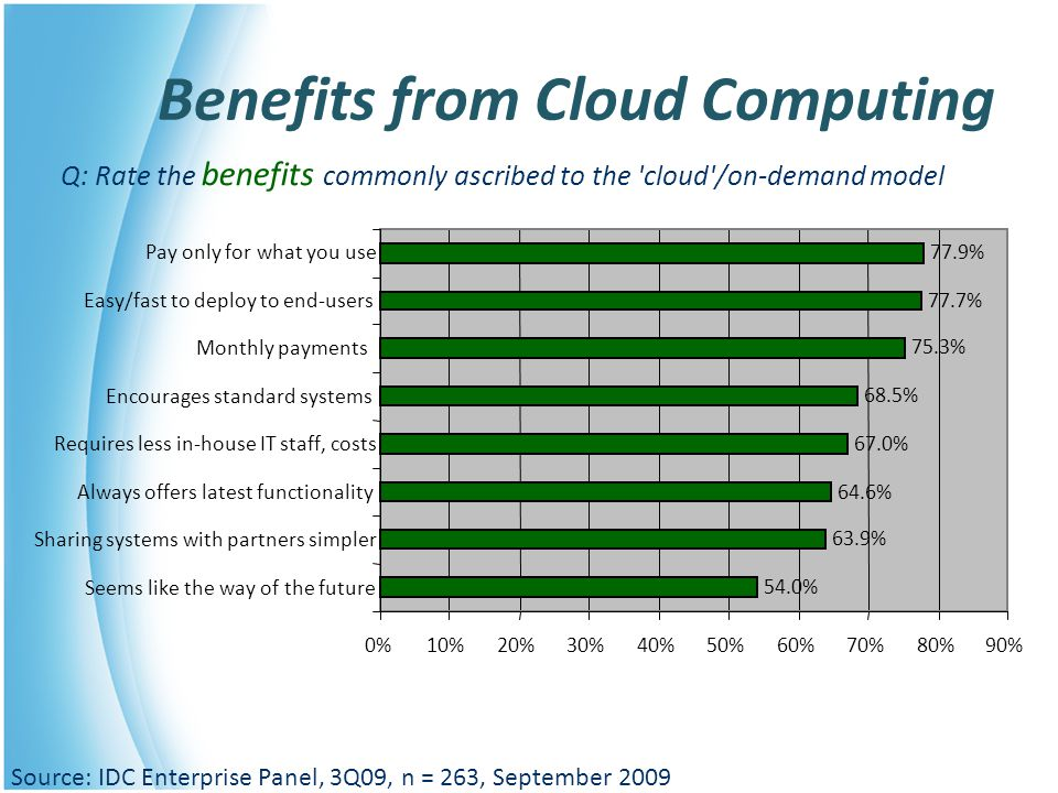Benefits from Cloud Computing Q: Rate the benefits commonly ascribed to the 'cloud'/on-demand model Source: IDC Enterprise Panel, 3Q09, n = 263, Septe