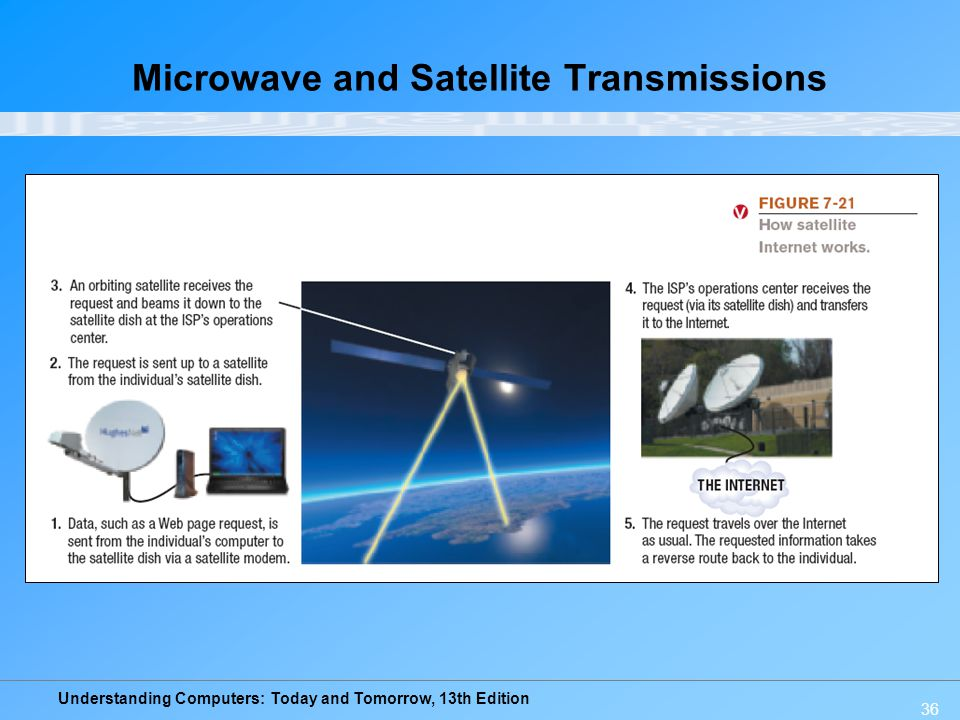 Understanding Computers: Today and Tomorrow, 13th Edition 36 Microwave and Satellite Transmissions
