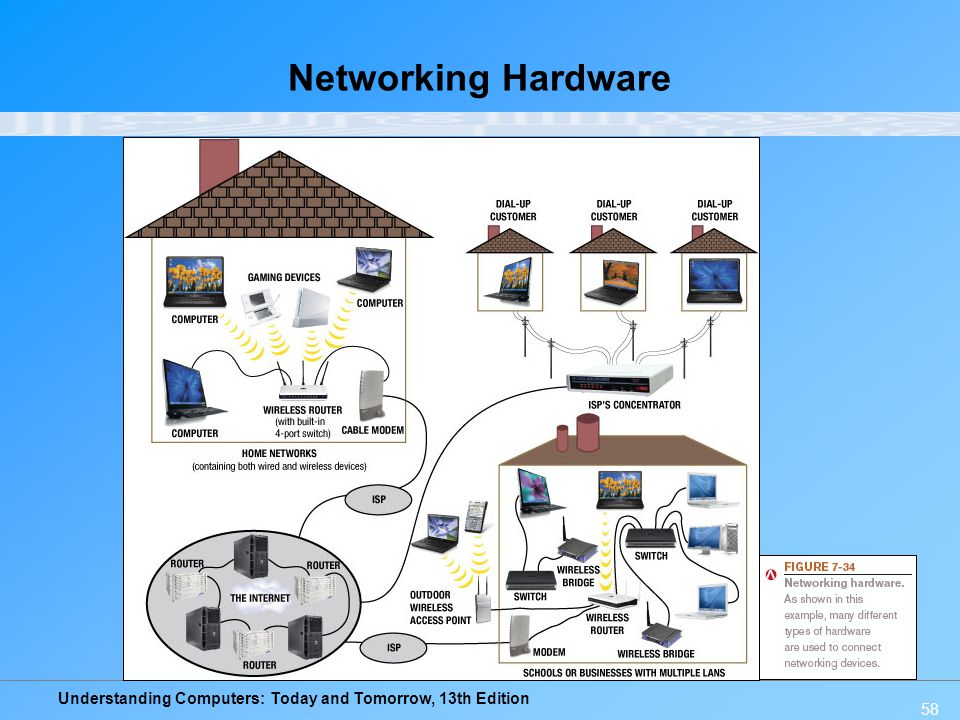 Understanding Computers: Today and Tomorrow, 13th Edition 58 Networking Hardware