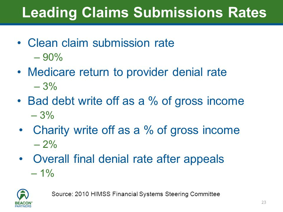 Heading – Ariel 40 Clean claim submission rate – 90% Medicare return to provider denial rate – 3% Bad debt write off as a % of gross income – 3% Chari