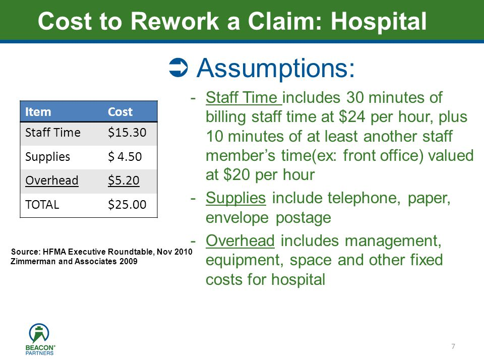 Heading – Ariel 40 7 Cost to Rework a Claim: Hospital ItemCost Staff Time$15.30 Supplies$ 4.50 Overhead$5.20 TOTAL$25.00 Assumptions: -Staff Time includes 30 minutes of billing staff time at $24 per hour, plus 10 minutes of at least another staff members time(ex: front office) valued at $20 per hour -Supplies include telephone, paper, envelope postage -Overhead includes management, equipment, space and other fixed costs for hospital Source: HFMA Executive Roundtable, Nov 2010 Zimmerman and Associates 2009