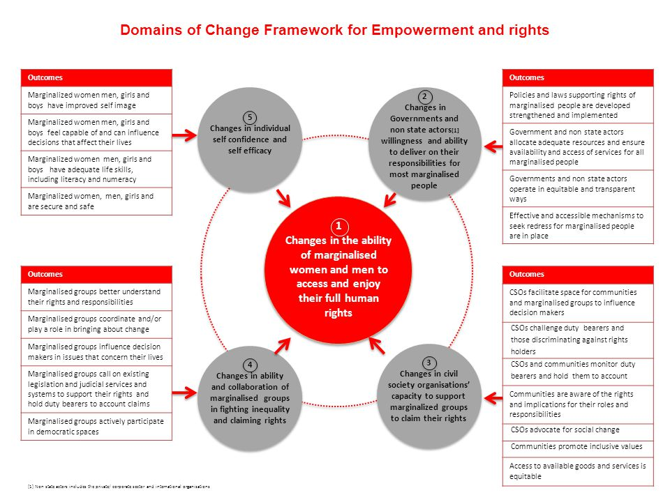 Domains of Change Framework for Empowerment and rights 1 Changes in the ability of marginalised women and men to access and enjoy their full human rig