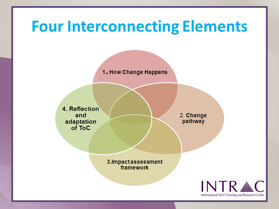 Four Interconnecting Elements 1. How Change Happens 2. Change pathway 3.Impact assessment framework 4. Reflection and adaptation of ToC