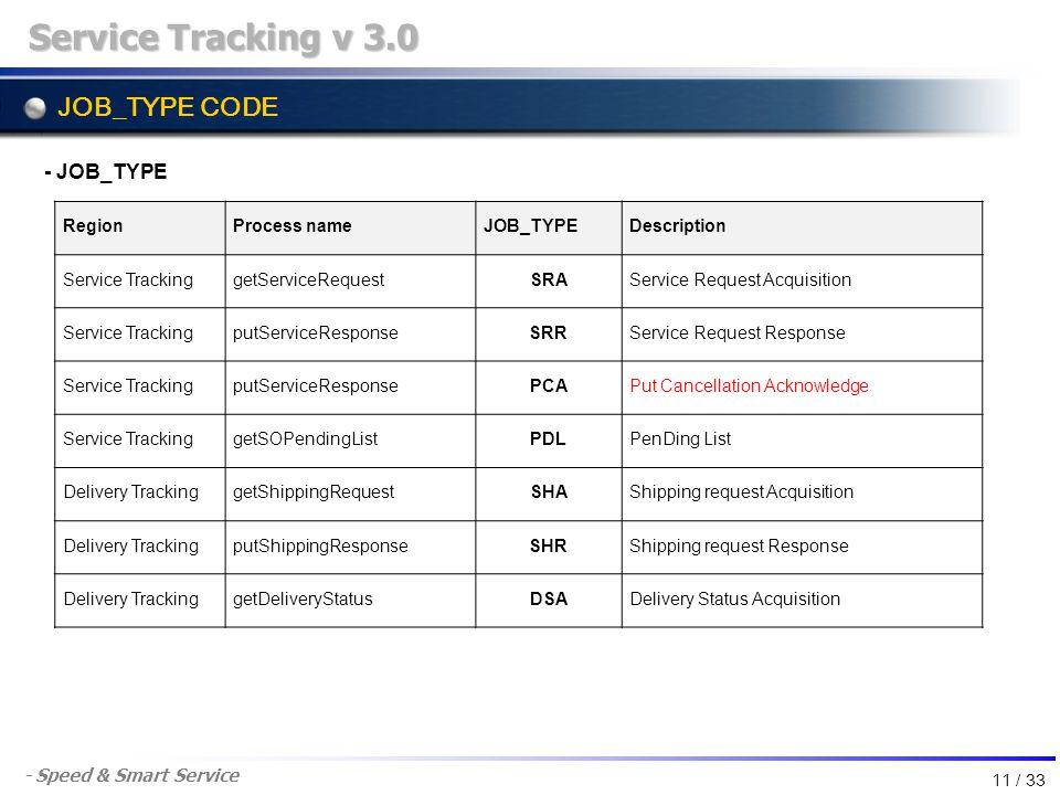 - Speed & Smart Service JOB_TYPE CODE Service Tracking v 3.0 - JOB_TYPE RegionProcess nameJOB_TYPEDescription Service TrackinggetServiceRequestSRAServ
