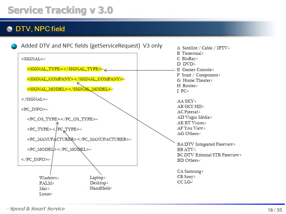 - Speed & Smart Service DTV, NPC field Service Tracking v 3.0 Added DTV and NPC fields (getServiceRequest) V3 only 18 / 33