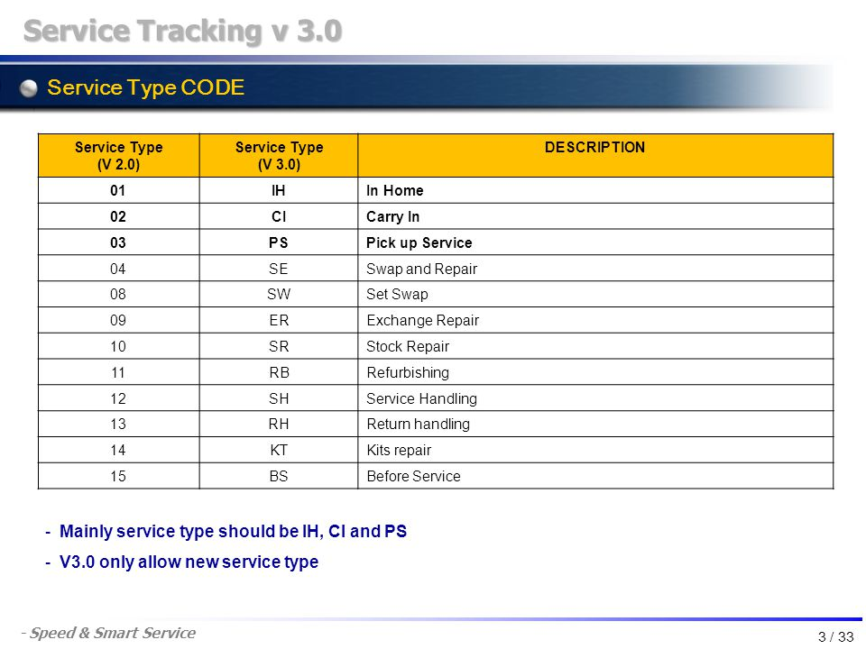 - Speed & Smart Service Service Type CODE Service Tracking v 3.0 Service Type (V 2.0) Service Type (V 3.0) DESCRIPTION 01IHIn Home 02CICarry In 03PSPi
