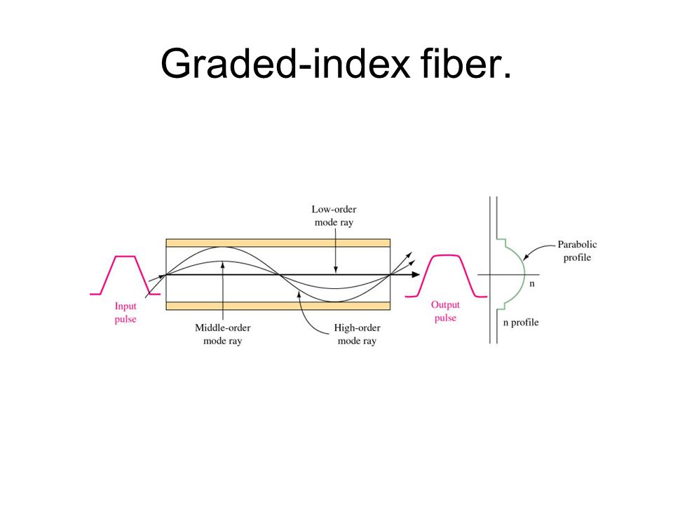 Graded-index fiber.