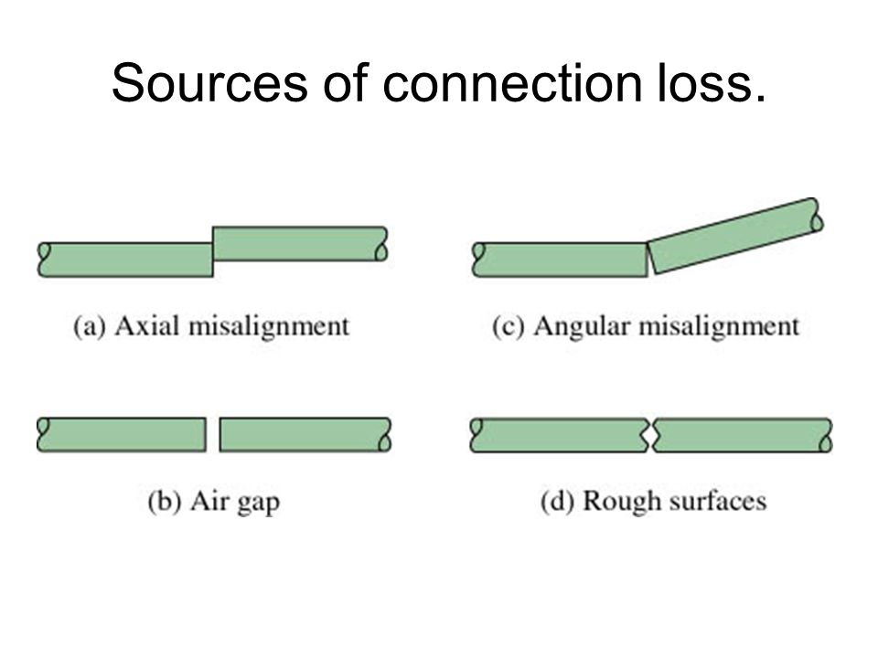 Sources of connection loss.