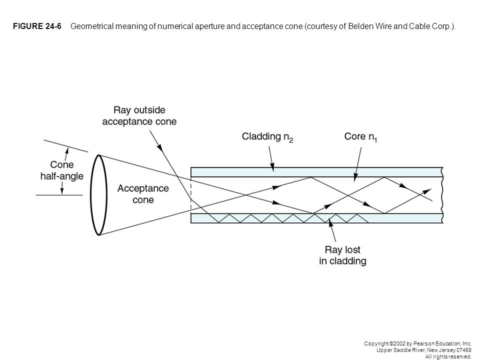 FIGURE 24-6 Geometrical meaning of numerical aperture and acceptance cone (courtesy of Belden Wire and Cable Corp.).