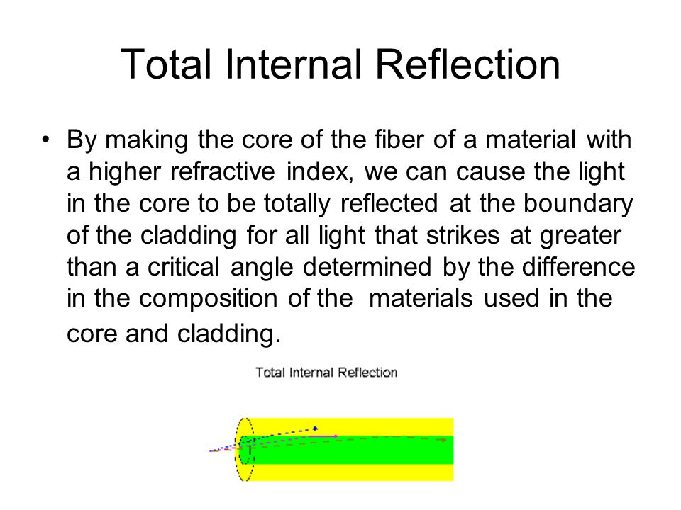 Total Internal Reflection By making the core of the fiber of a material with a higher refractive index, we can cause the light in the core to be totally reflected at the boundary of the cladding for all light that strikes at greater than a critical angle determined by the difference in the composition of the materials used in the core and cladding.