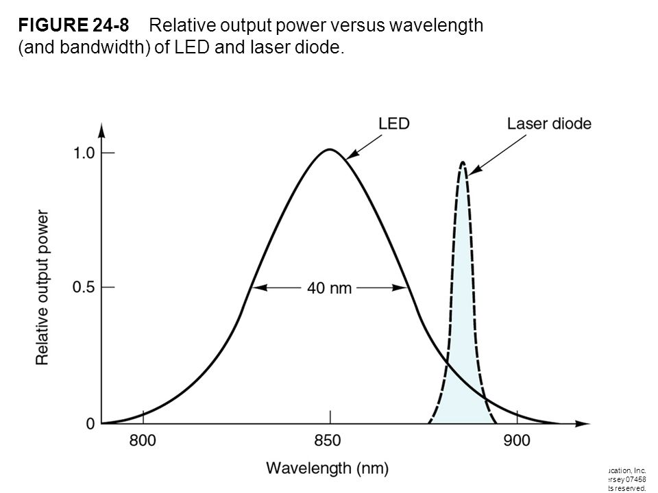 FIGURE 24-8 Relative output power versus wavelength (and bandwidth) of LED and laser diode.