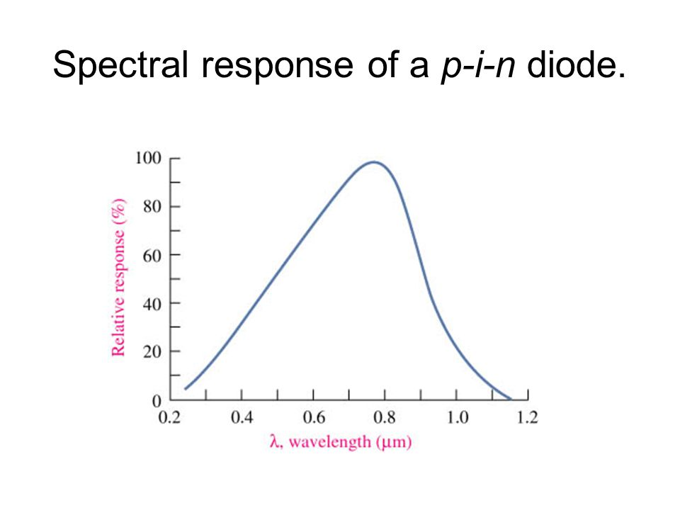 Spectral response of a p-i-n diode.