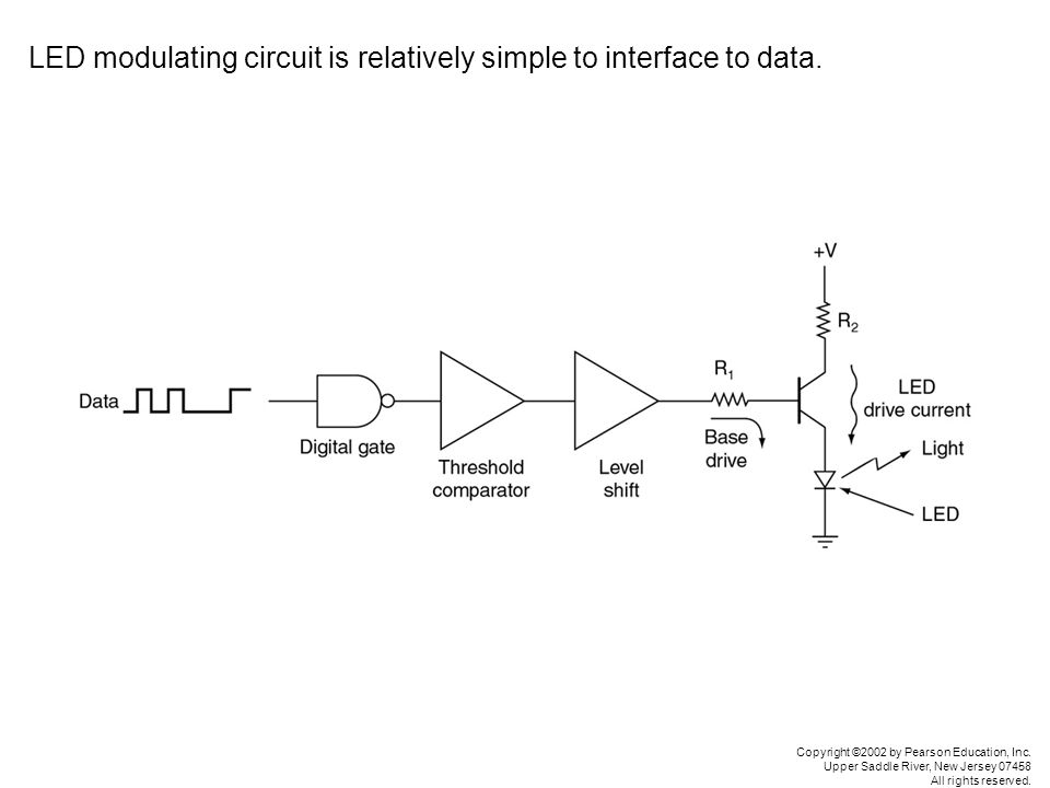 LED modulating circuit is relatively simple to interface to data.