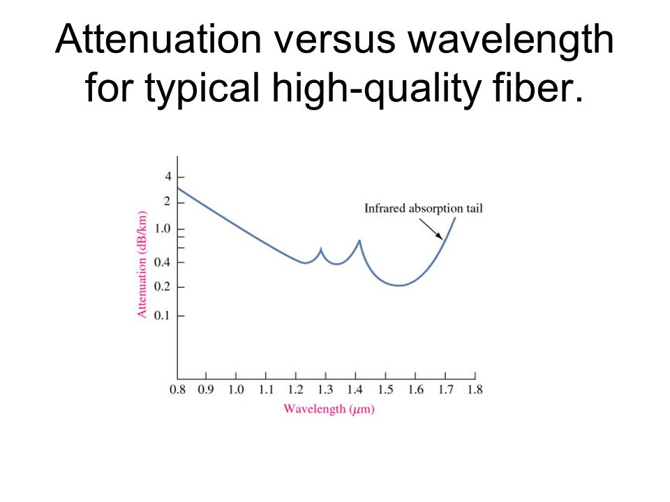 Attenuation versus wavelength for typical high-quality fiber.
