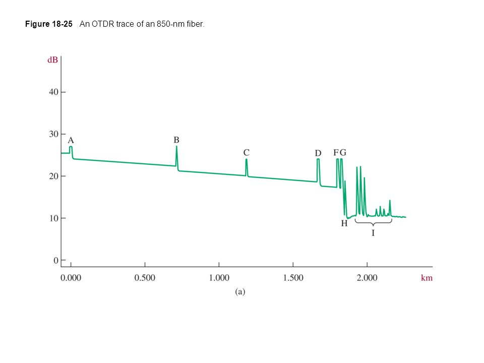 Figure 18-25 An OTDR trace of an 850-nm fiber.