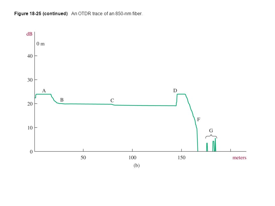 Figure 18-25 (continued) An OTDR trace of an 850-nm fiber.