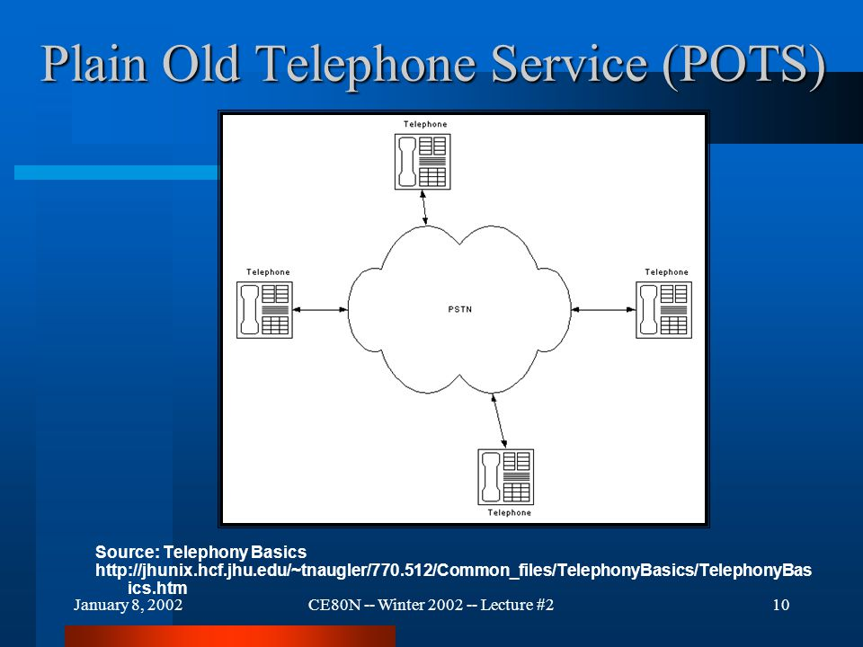 January 8, 2002CE80N -- Winter 2002 -- Lecture #210 Plain Old Telephone Service (POTS) Source: Telephony Basics http://jhunix.hcf.jhu.edu/~tnaugler/77